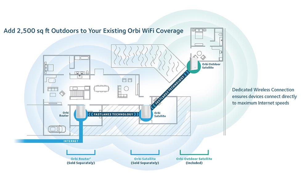 NETGEAR Add-on Orbi Outdoor Satellite | NetGuardStore com