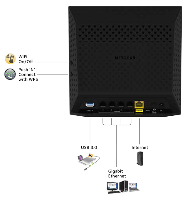 comcast internet routers image of router imageto co diagram of asus router ports cable and dsl modem to router diagram of the home connects