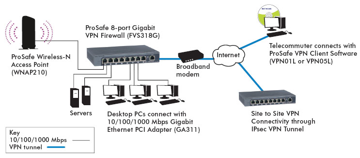NETGEAR FVS318G Diagram