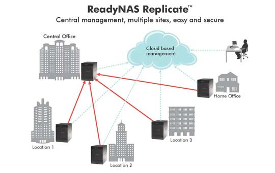 NetGear RN00RPL1 Replication Software