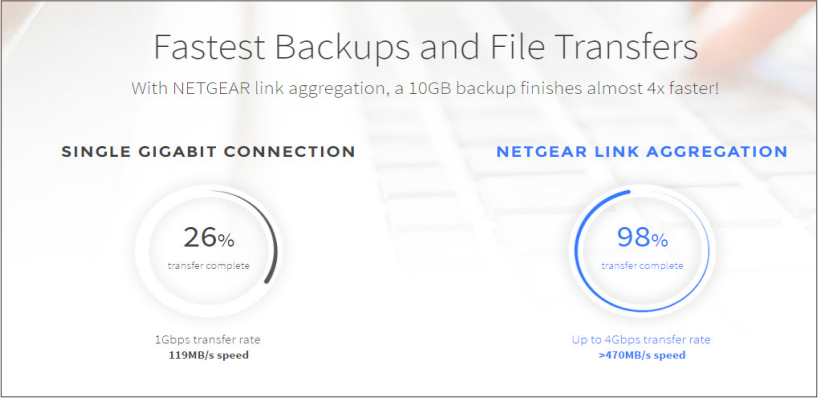 Fastest Backups and File Transfers