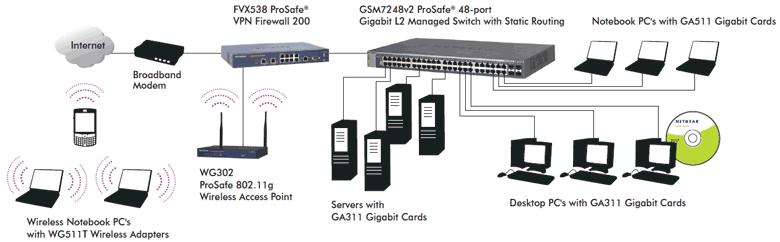 GSM7248-200-Diagram Netgear Modem Wiring Diagram on router ac 1750 model c6300, phone jack, dm200 dsl, n600 dsl, dm111psp, cm500 100nas,