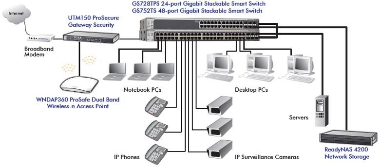 NETGEAR GS752TPS ProSafe 48port Gigabit Stackable Smart