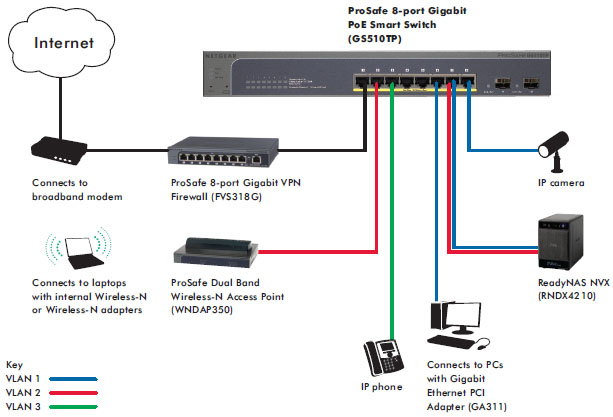 NETGEAR GS510TP Diagram