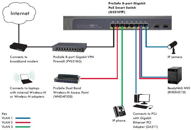 Netgear Gs510tp Prosafe 8 Port 10 100 1000 Poe Smart