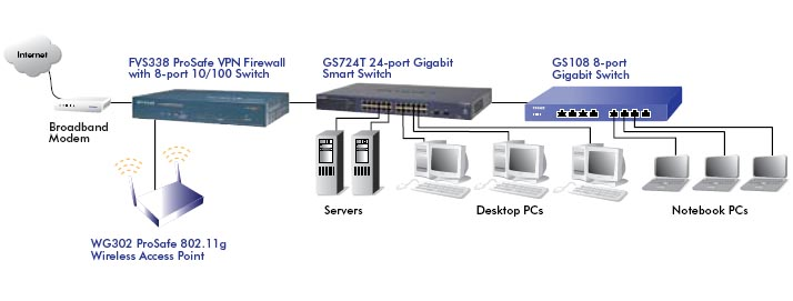 NETGEAR GS716T Diagram