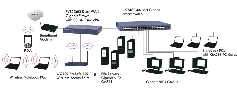 NETGEAR GS748TNA Diagram