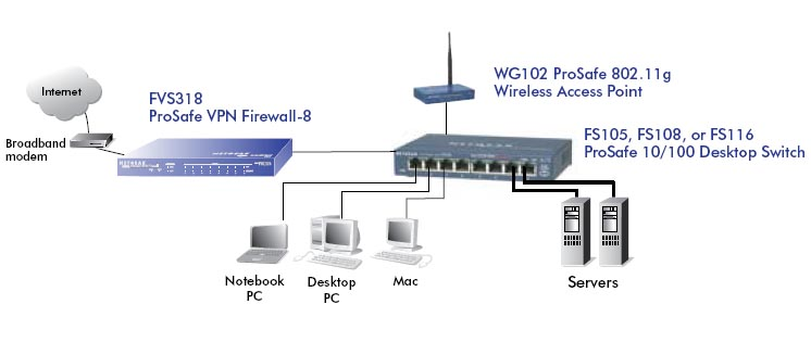 NETGEAR FS116 ProSafe 16Port Desktop Switch   NetGuardStore