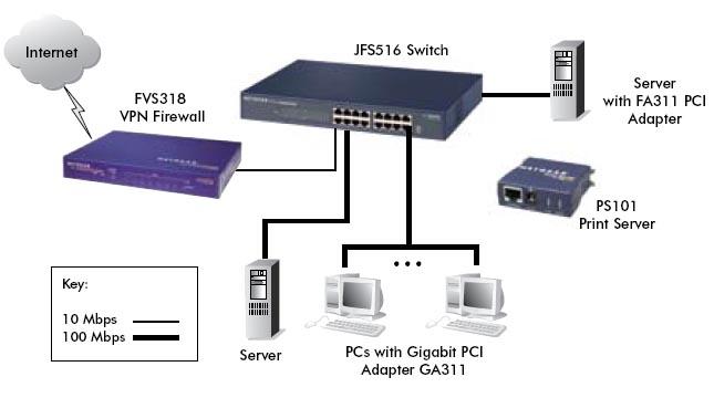Netgear Jfs516 100 Mbps Fast Ethernet Switch