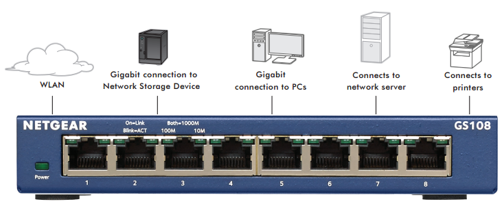NETGEAR GS108 Diagram