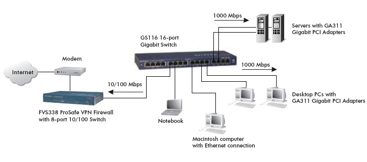 NETGEAR GS116 Diagram