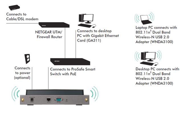 netgear wndap350 prosafe dual band wireless