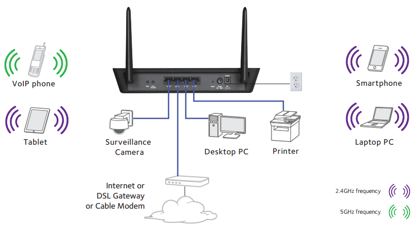 Dual Band 802.11ac Wireless Access Point